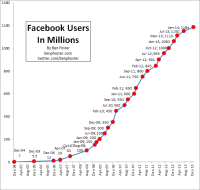 The Number of Facebook Users Will Continue to Increase After 2014